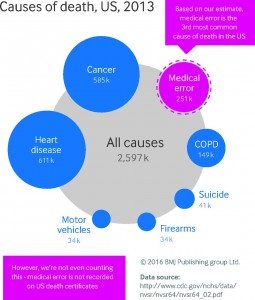 Causes of death by medicine 2013